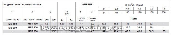 Bảng thông số kỹ thuật của máy bơm nước Pentax MB