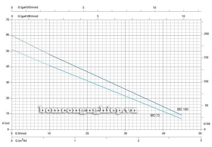 Biểu đồ lưu lượng cột áp của máy bơm nước Pentax MD