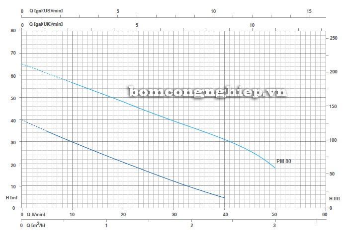 Biểu đồ lưu lượng cột áp của máy bơm nước Pentax PM