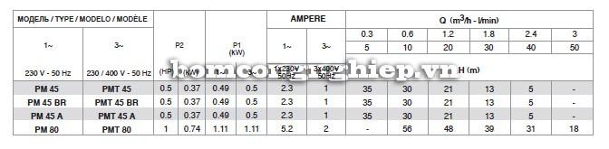 Bảng thông số kỹ thuật của máy bơm nước Pentax PM