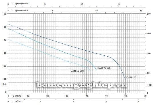 Biểu đồ lưu lượng cột áp của máy bơm Pentax CAM