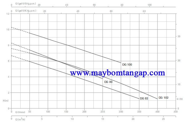 Biểu đồ lưu lượng cột áp của máy bơm nước Pentax DG