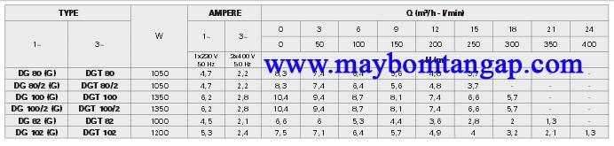Bảng thông số kỹ thuật của máy bơm nước Pentax DG