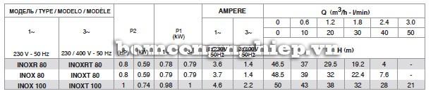Bảng thông số kỹ thuật của máy bơm nước Pentax INOX