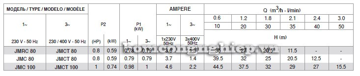 Bảng thông số kỹ thuật của máy bơm nước Pentax JMC