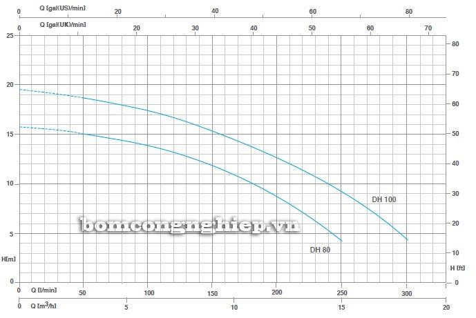 Biểu đồ lưu lượng cột áp của máy bơm nước Pentax DH