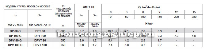 Bảng thông số kỹ thuật của máy bơm nước Pentax DPV