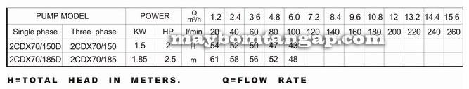 Máy bơm nước Forerun 2CDX bảng thông số kỹ thuật