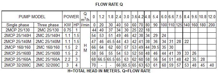 Máy bơm nước Forerun 2MCP25-130 bảng thông số kỹ thuật