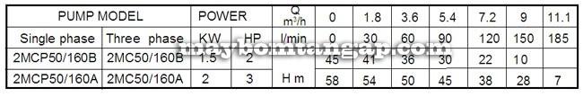 Máy bơm nước Forerun 2MCP50-160 bảng thông số kỹ thuật
