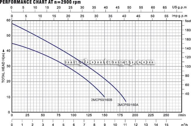 Máy bơm nước Forerun 2MCP50-160 biểu đồ hoạt động