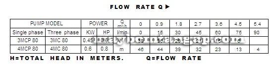 Máy bơm nước Forerun 3MCP 80 bảng thông số kỹ thuật