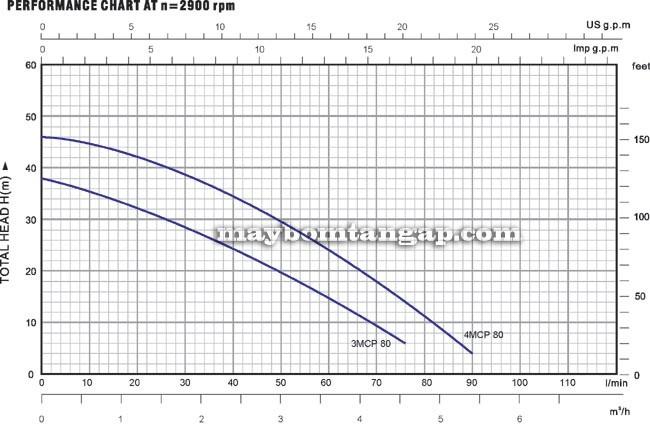 Máy bơm nước Forerun 3MCP 80 biểu đồ hoạt động