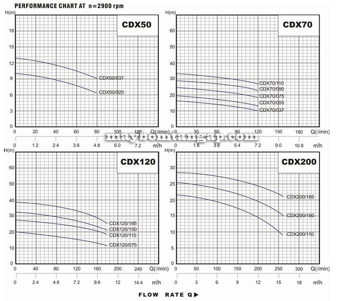 Máy bơm nước Forerun CDX biểu đồ hoạt động
