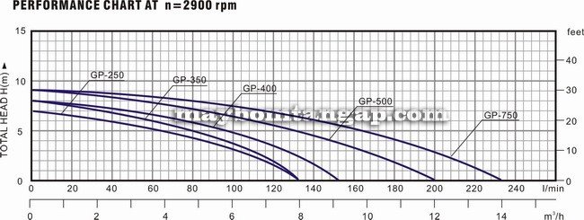 Máy bơm nước Forerun GP 250 biểu đồ hoạt động