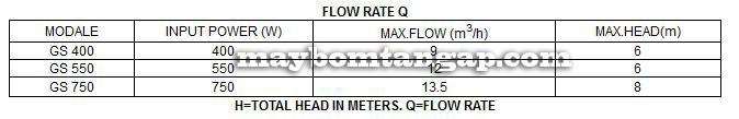 Máy bơm nước Forerun GP 400 bảng thông số kỹ thuật