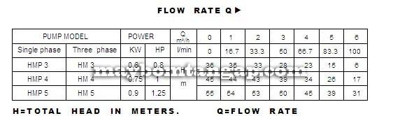 Máy bơm nước Forerun HMP4 bảng thông số kỹ thuật