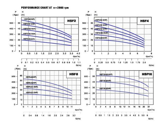 Máy bơm nước Forerun HSF biểu đồ hoạt động