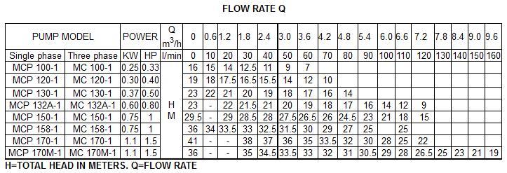 Máy bơm nước Forerun MCP150-1 bảng thông số lưu lượng cột áp