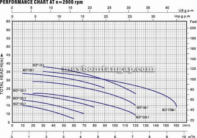 Máy bơm nước Forerun MCP150-1 biểu đồ hoạt động