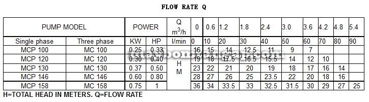 Máy bơm nước Forerun MCP158 bảng thông số kỹ thuật lưu lượng cột áp