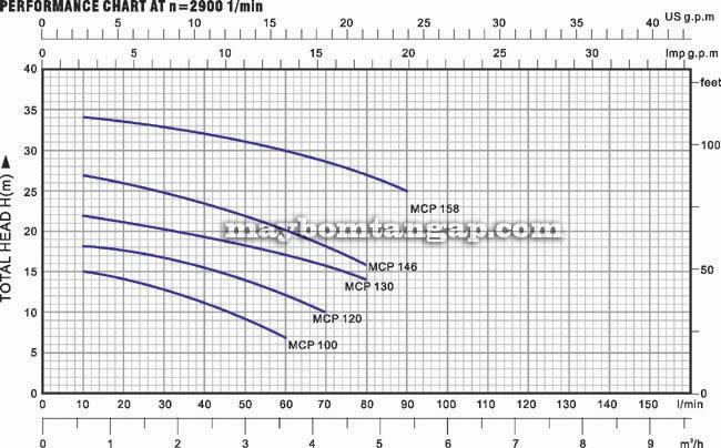 Máy bơm nước Forerun MCP158 biểu đồ hoạt động