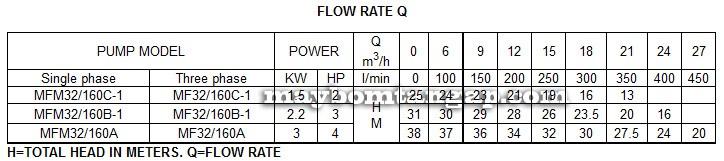 Máy bơm nước Forerun MFM 32-160B-1 bảng thông số kỹ thuật