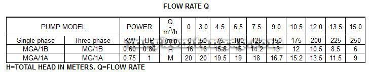 Máy bơm nước Forerun MGA-1A bảng thông số