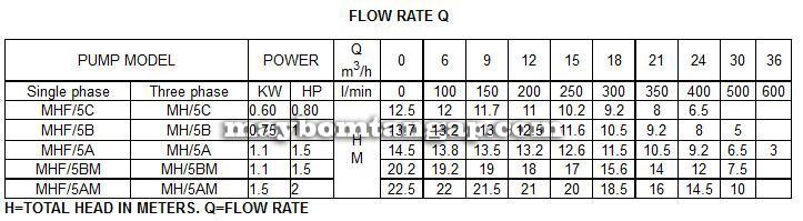 Máy bơm nước Forerun MHF-5AM bảng thông số lưu lượng