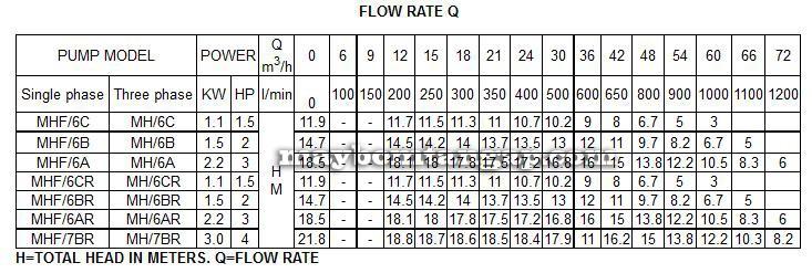 Máy bơm nước Forerun MHF-6A bảng thông số lưu lượng cột áp