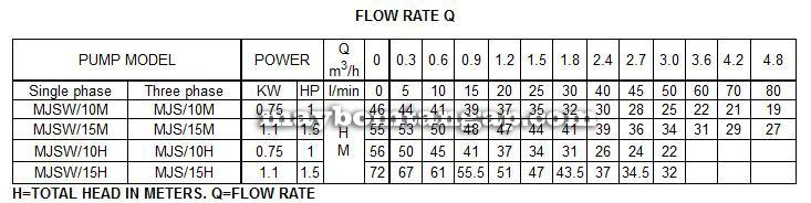 Máy bơm nước Forerun MJSW-10M bảng thông số kỹ thuật