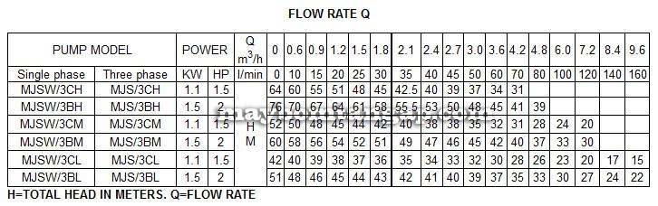 Máy bơm nước Forerun MJSW-3BH bảng thông số kỹ thuật