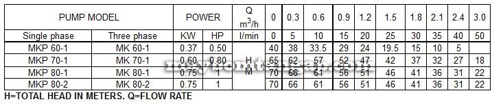 Máy bơm nước Forerun MKP60-1 bảng thông số lưu lượng cột áp