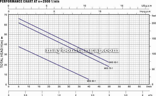 Máy bơm nước Forerun MKS60-1 biểu đồ hoạt động