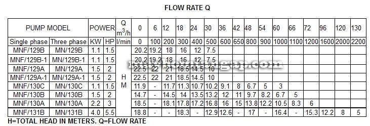 Máy bơm nước Forerun MNF-129A bảng thông số