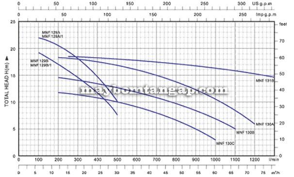 Máy bơm nước Forerun MNF-129A biểu đồ hoạt động