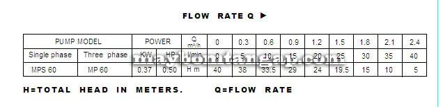 Máy bơm nước Forerun MKS60-1   Máy bơm nước Forerun MQP60 bảng thông số lưu lượng cột áp