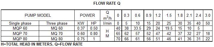 Máy bơm nước Forerun MQP60 bảng thông số lưu lượng cột áp
