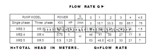 Máy bơm nước Forerun MRS3 bảng thông số kỹ thuật
