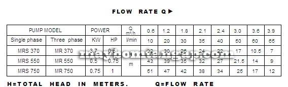 Máy bơm nước Forerun MRS370 bảng thông số kỹ thuật