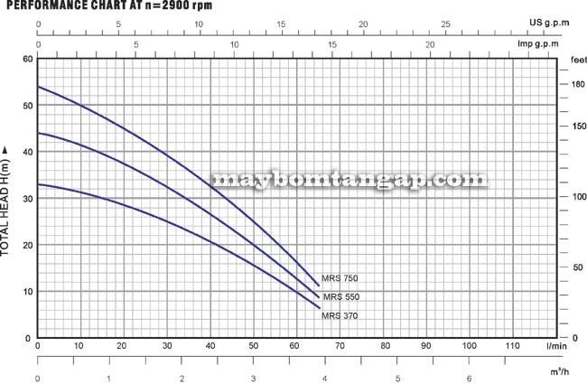 Máy bơm nước Forerun MRS370 biểu đồ hoạt động