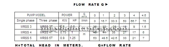 Máy bơm nước Forerun MRSS bảng thông số kỹ thuật