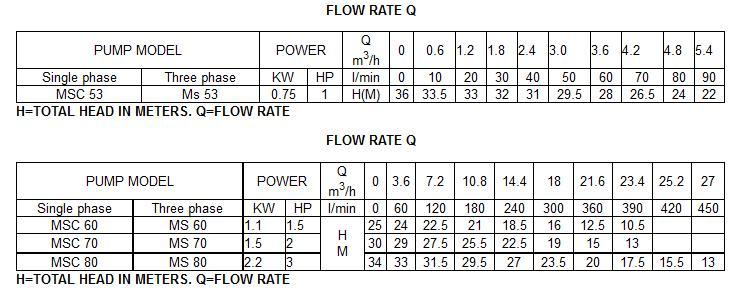 Máy bơm nước Forerun MSC 70 bảng thông số lưu lượng cột áp