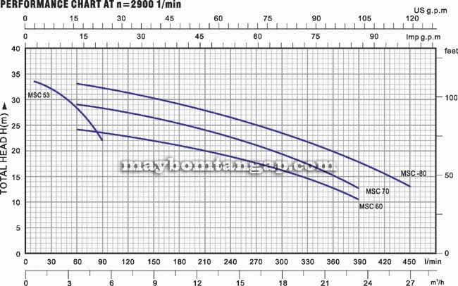 Máy bơm nước Forerun MSC 70 biểu đồ hoạt động