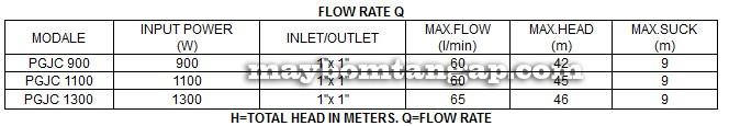Máy bơm nước Forerun PGJC 1100 bảng thông số kỹ thuật