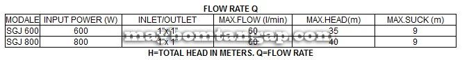 Máy bơm nước Forerun SGJ 600 bảng thông số kỹ thuật