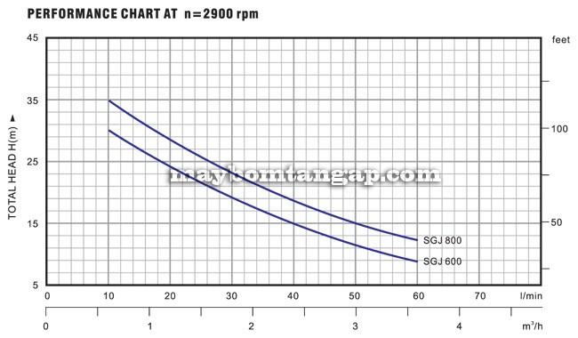 Máy bơm nước Forerun SGJ 600 biểu đồ hoạt động