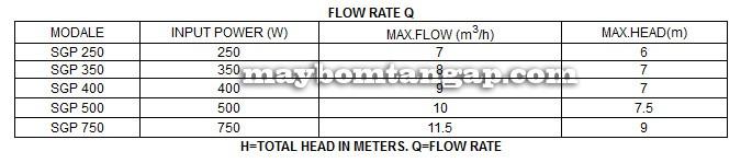 Máy bơm nước Forerun SGP 250 bảng thông số kỹ thuật