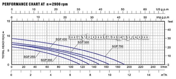 Máy bơm nước Forerun SGP 250 biểu đồ thông số hoạt động