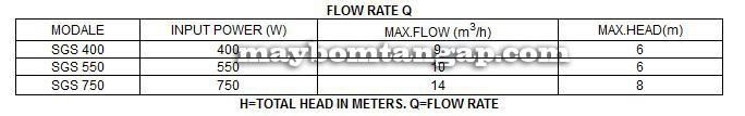 Máy bơm nước Forerun SGS-400 bảng thông số kỹ thuật